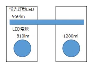 水耕栽培 LED 光源 光量 室内